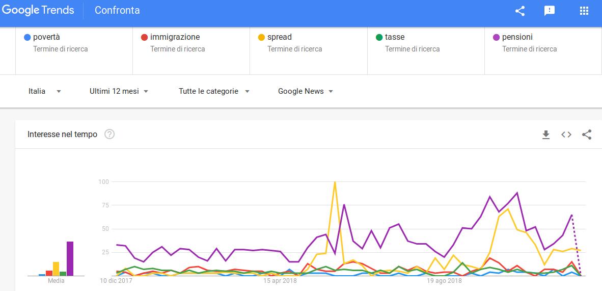 Google Trends sulla povertà